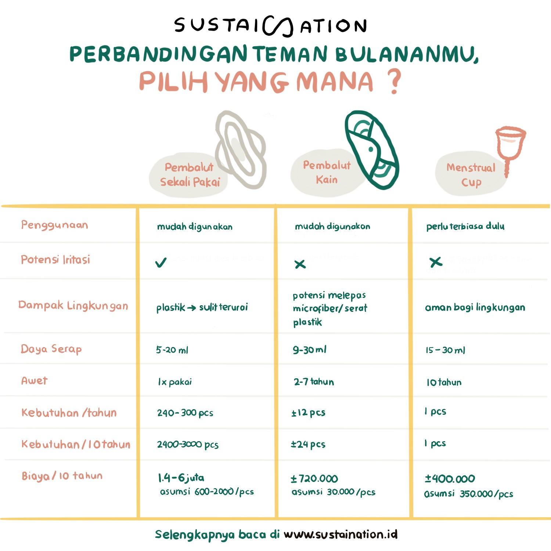 Perbandingan pembalut, menstrual cup, menstrual pad