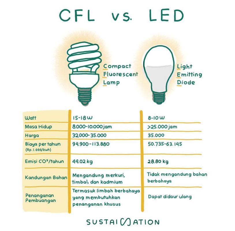 lampu CFL vs LED